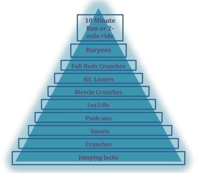 workout pyramid
